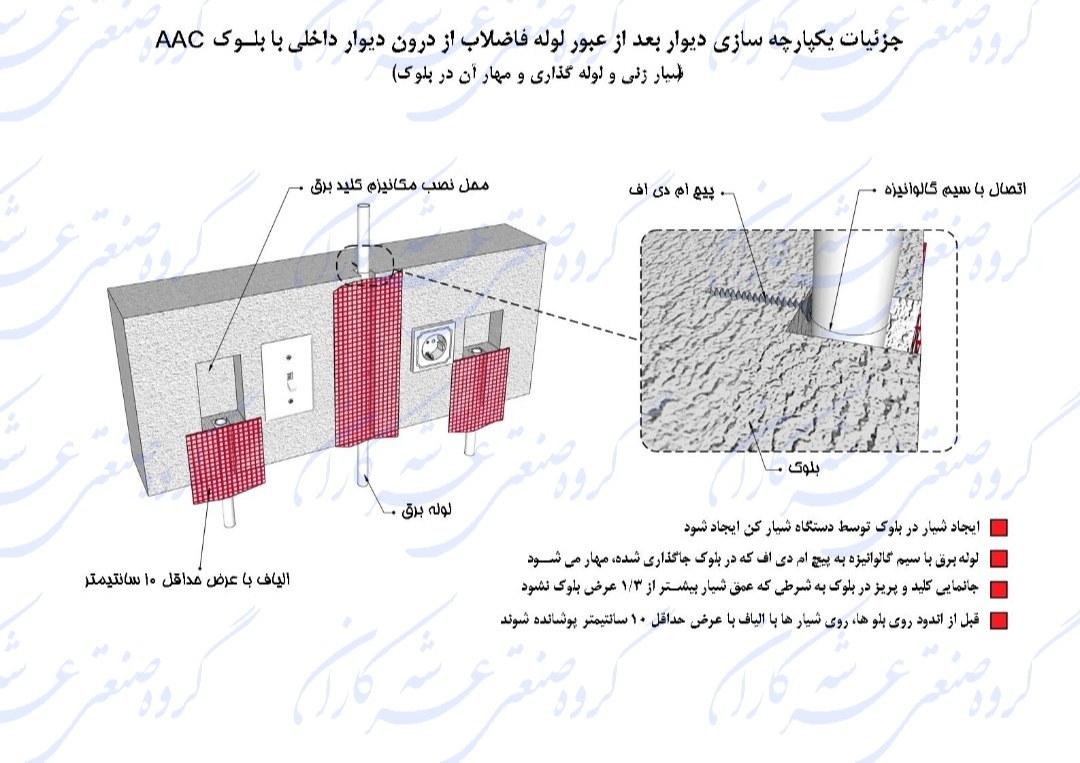 جزِئیات یکپارچه سازی دیوار بعد از عبور لوله از وسط دیوار با استفاده از الیاف شیشه 👇👇