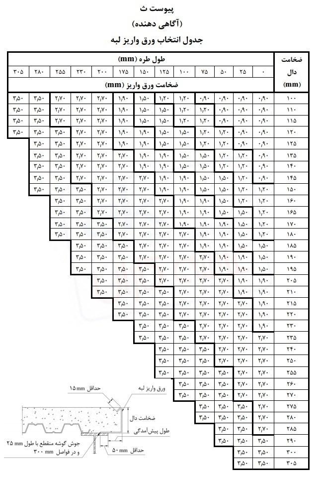 جدول انتخاب ضخامت ورق واریز لبه ( فلاشینگ )