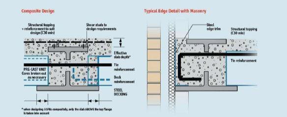سقفهای فوق کوتاه یا USFB - نسل جدید سقفهای عرشه فولادی