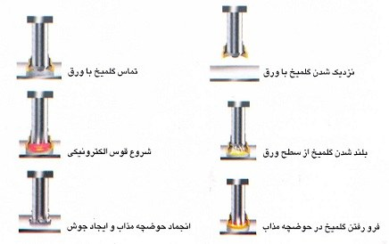 روش اصولی اجرای گلمیخ در عرشه فولادی