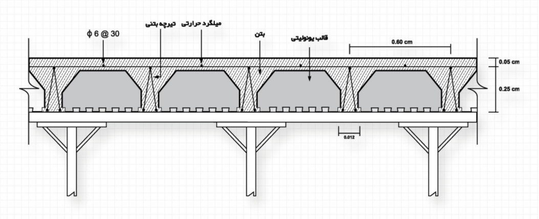 اجرای کلاف عرضی در سقف های کرومیت