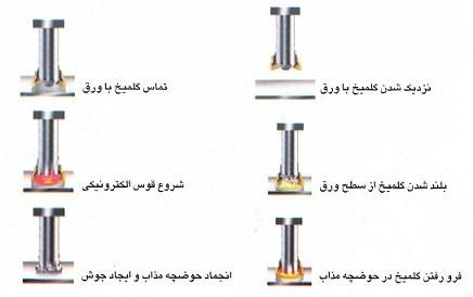 نحوه صحیح اجرای گلمیخ عرشه فولادی