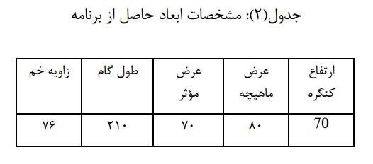 جدول2