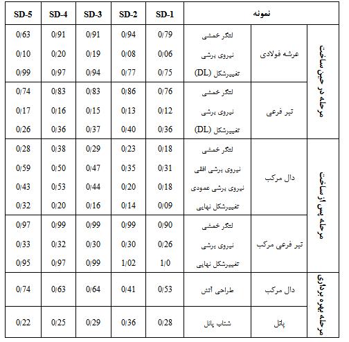 جدول 3